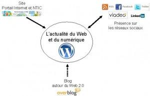L'actualité du Web et du numérique