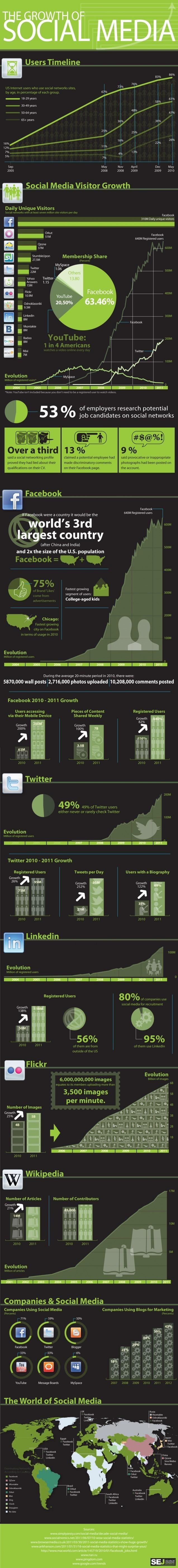 Croissance des réseaux sociaux en une image