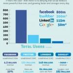 Les 4 réseaux sociaux principaux dans le monde