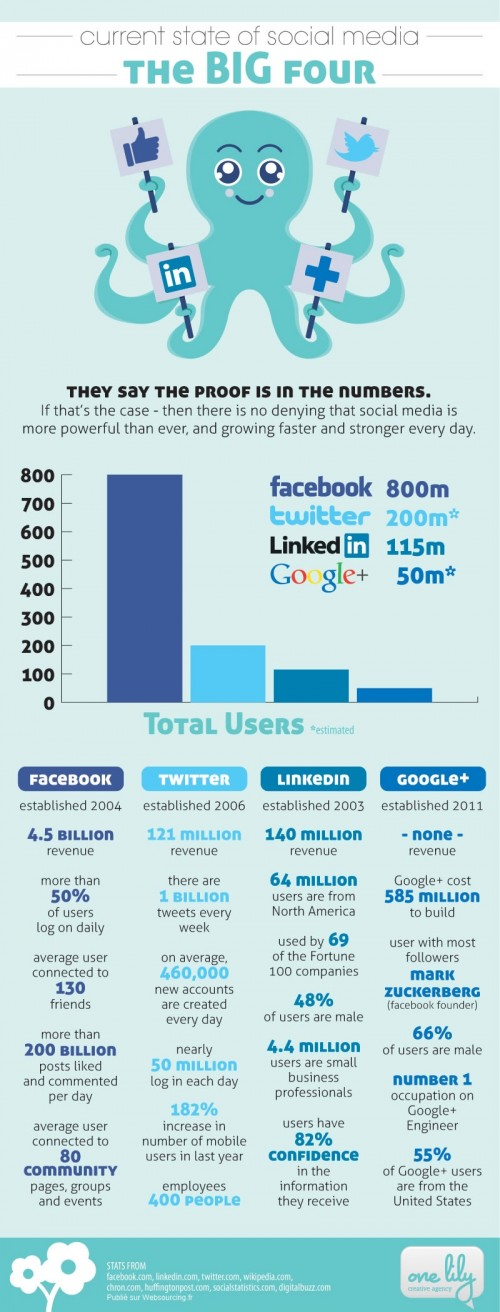 Réseaux sociaux, Top 4 mondial