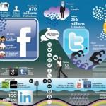 Les réseaux sociaux en 2011