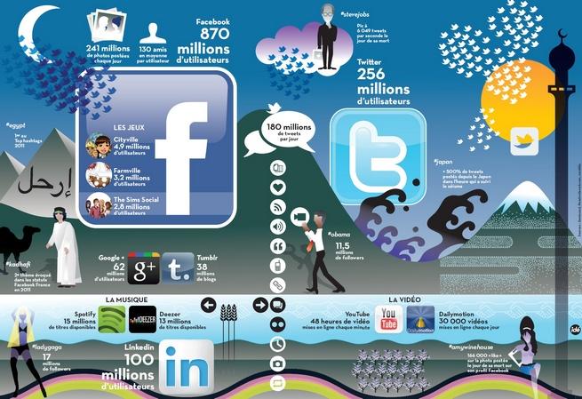 Les réseaux sociaux dans le monde en 2011