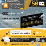 Du marketing au e-marketing sous quelques facettes
