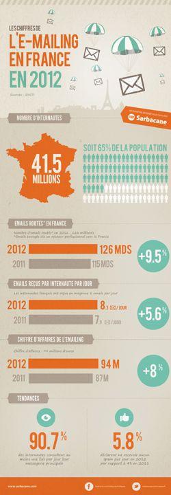 Etude sur l'emailing en France en 2012