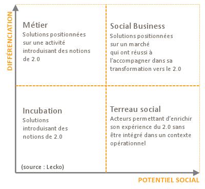 Matrice réseaux sociaux d'entreprise