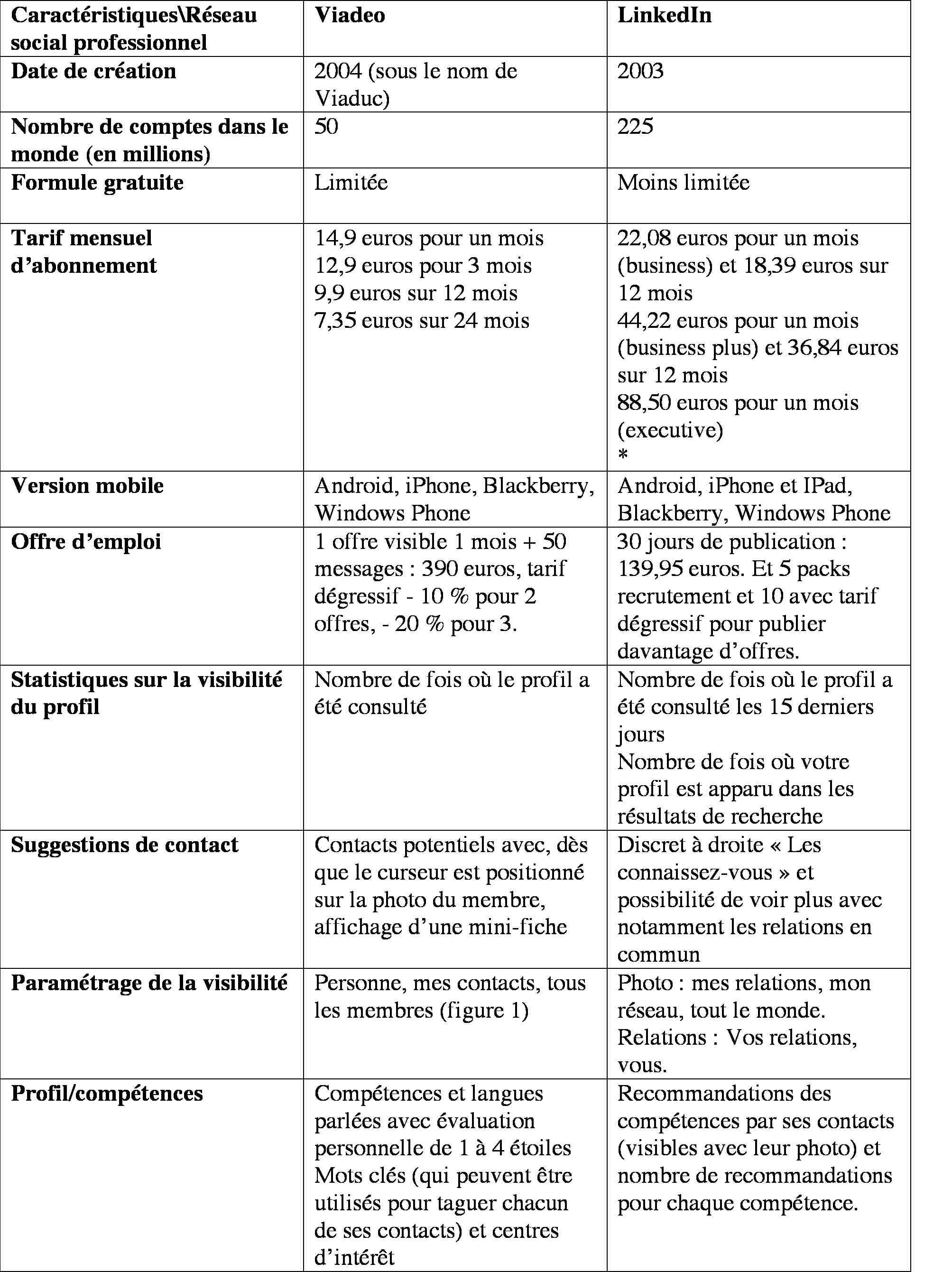 Tableau comparatif Viadeo-LinkedIn