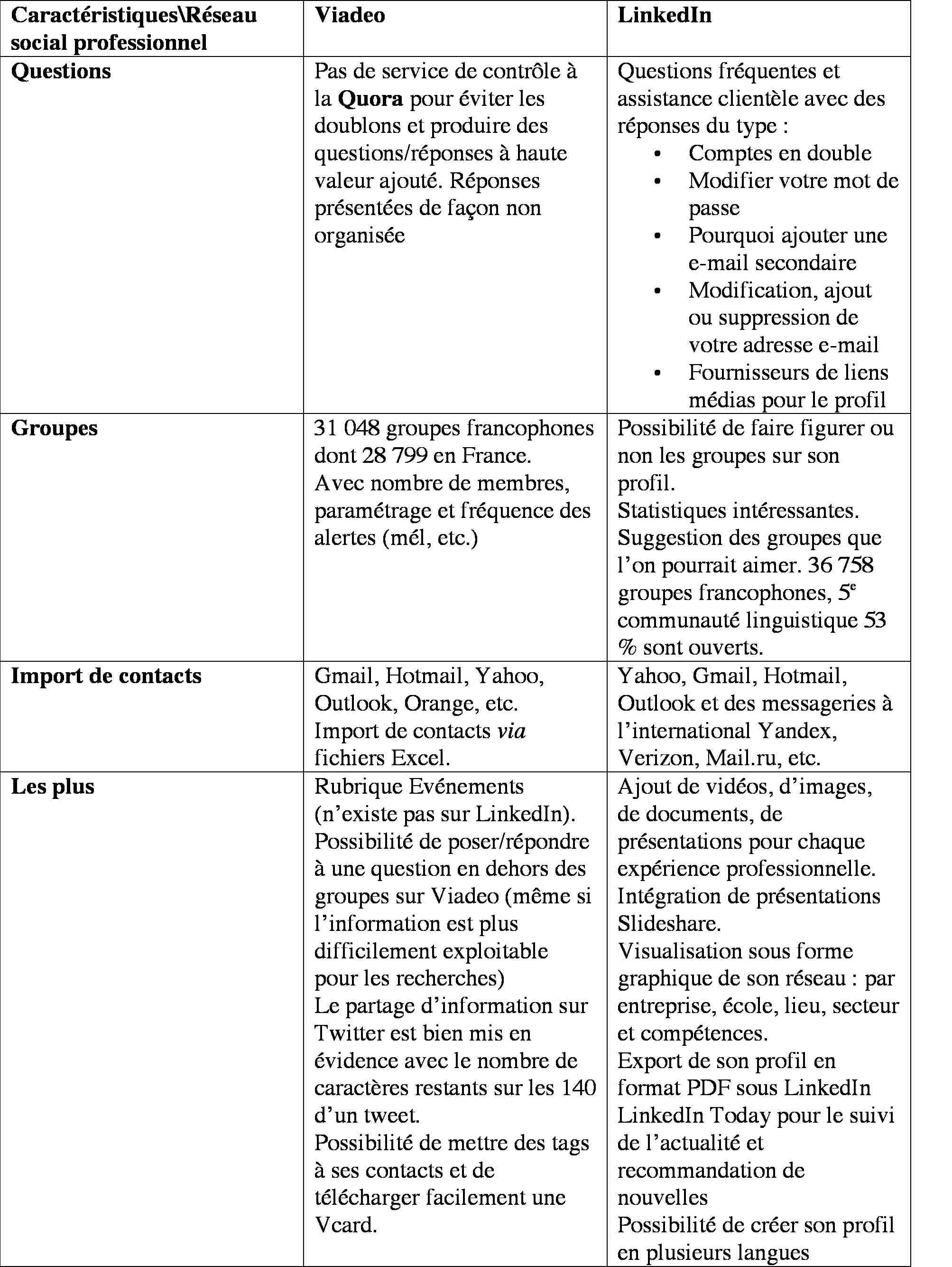 Tableau comparatif Viadeo-LinkedIn - suite
