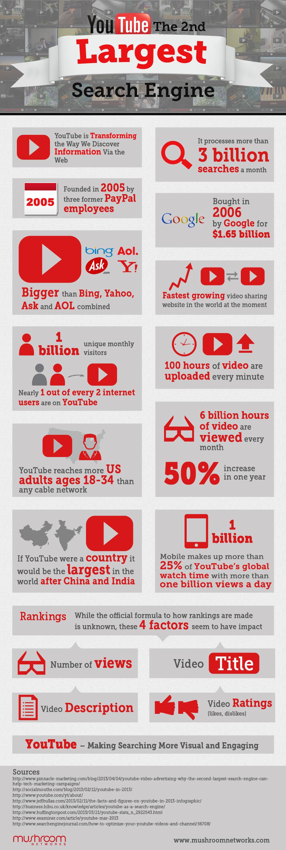 YouTube, moteur de recherche de vidéos