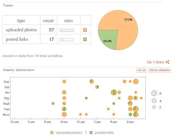 Statistiques Facebook via Wolfram Alpha
