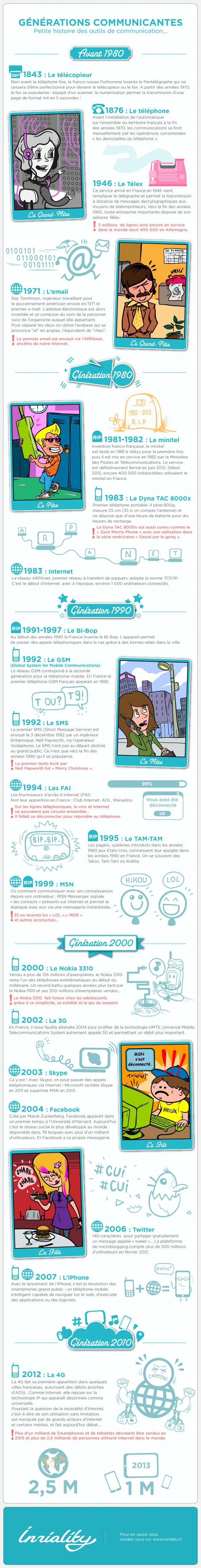 Infographie en français sur l'histoire des outils de communication