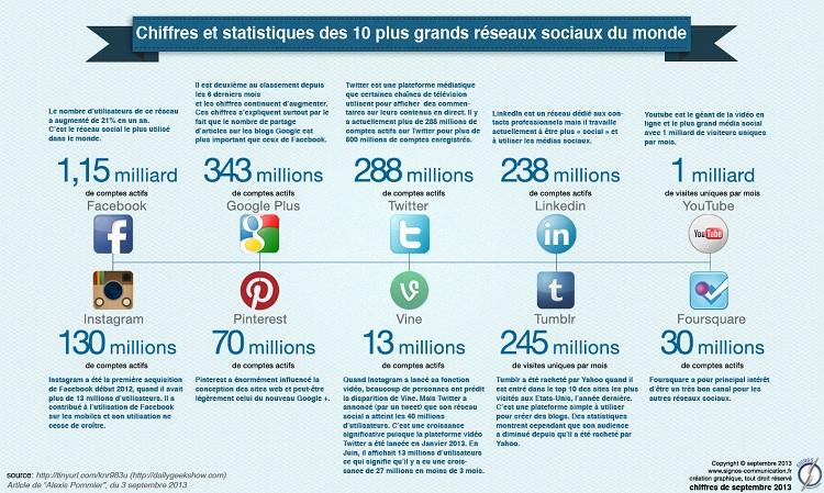Cartographie des réseaux sociaux 2013