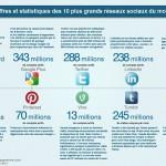 réseaux-sociaux-US-Infographie