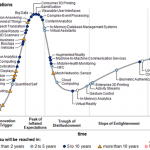 Hype-Cycle-Gartner-2013