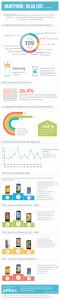 Bilan des smartphones en France en 2013 : infographie