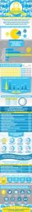 Statistiques sur les utilisateurs de LinkedIn aux Etats-Unis