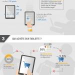 Infographie e-commerce sur tablettes en octobre 2014