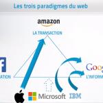 Le triangle magique du Web : 3 des 4 GAFA