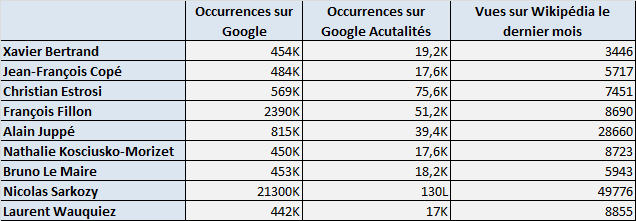 présidentielle 2017 sur Google et Wikipédia