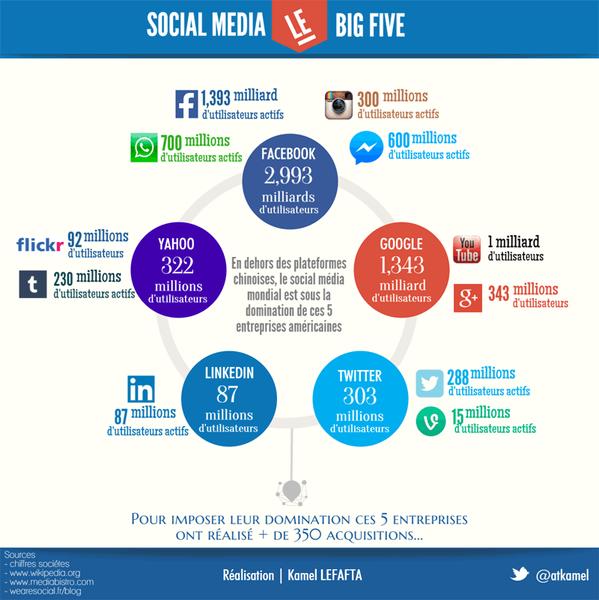 Top 5 des réseaux sociaux, hors Asie