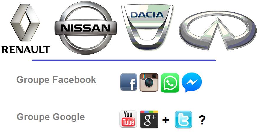 Groupe automobile vs groupe de réseaux sociaux