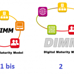 DIMM, DIgital Maturity Model