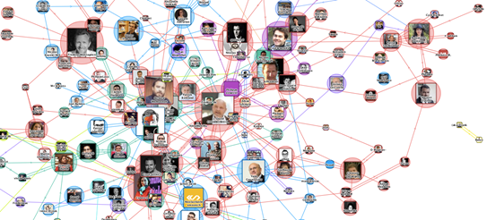 Principe de cartographie du web social