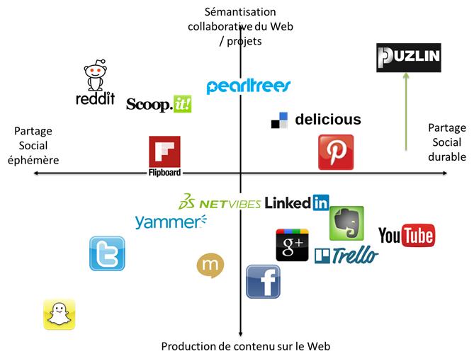 Positionnement de PuzlIn par rapport à d'autres acteurs du Web 2.0
