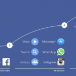 Roadmap Facebook à 10 ans