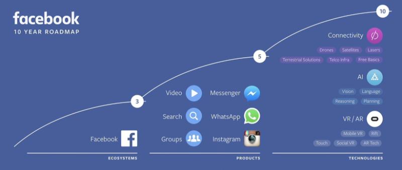 stratégie Facebook à 10 ans