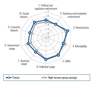 Classement numérique de la France selon les 10 sous-catégories du modèle