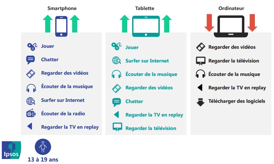 Les adolescents et les écrans : tablette, smartphone, télévision