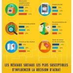 115 faits à propos des réseaux sociaux