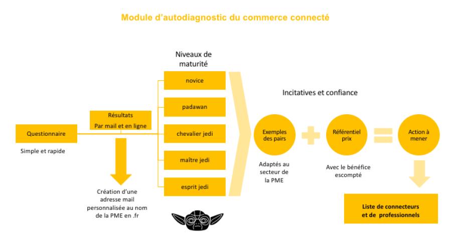 autodiagnostic commerce connecté des PME
