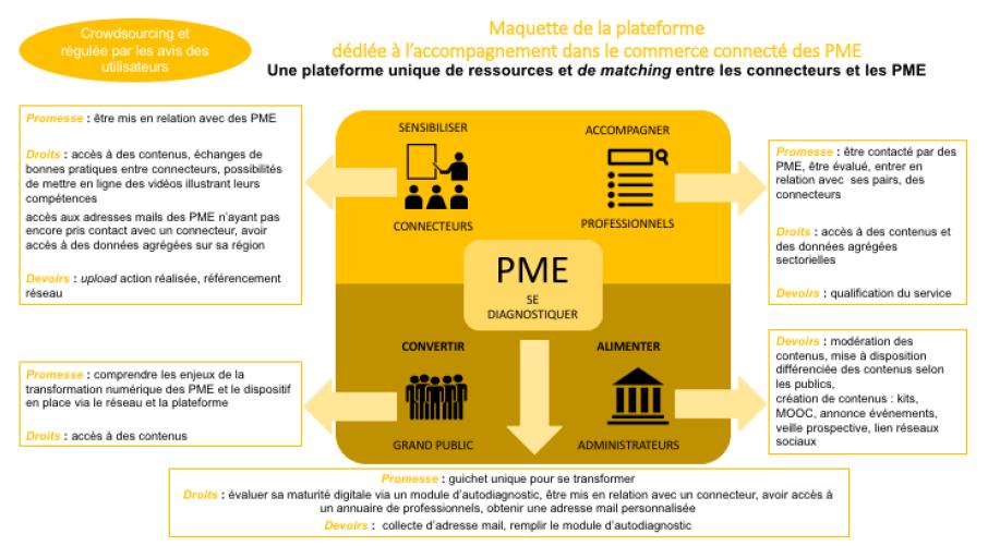 Plateforme transformation digitale des PME