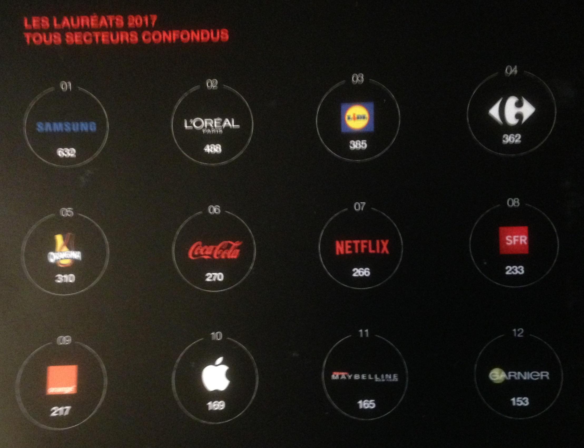 Index de l'attractivité digitale, classement des marques