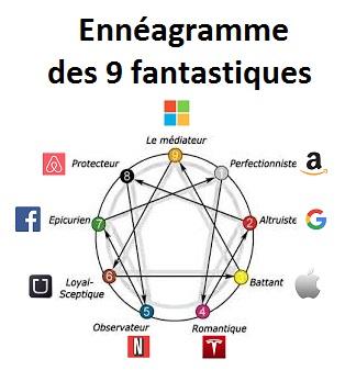 Ennéagramme appliqué aux 9 fantastiques : GAFAM + NATU