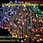 IA, mot numérique