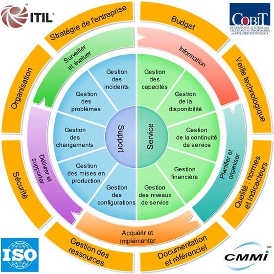 Schéma gouvernance du systèmes d'information
