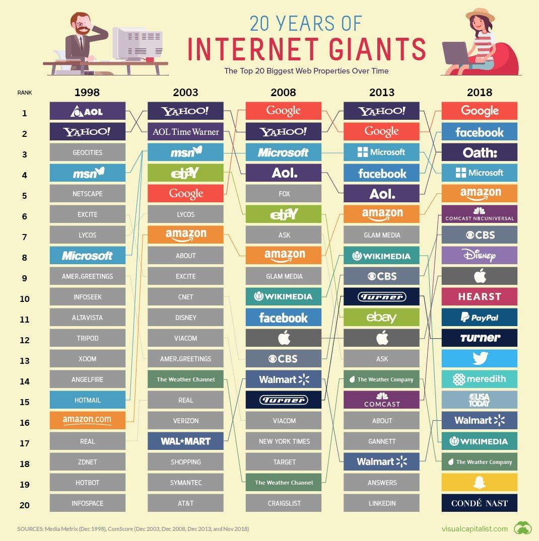 L'évolution des géants d'Internet en 20 ans