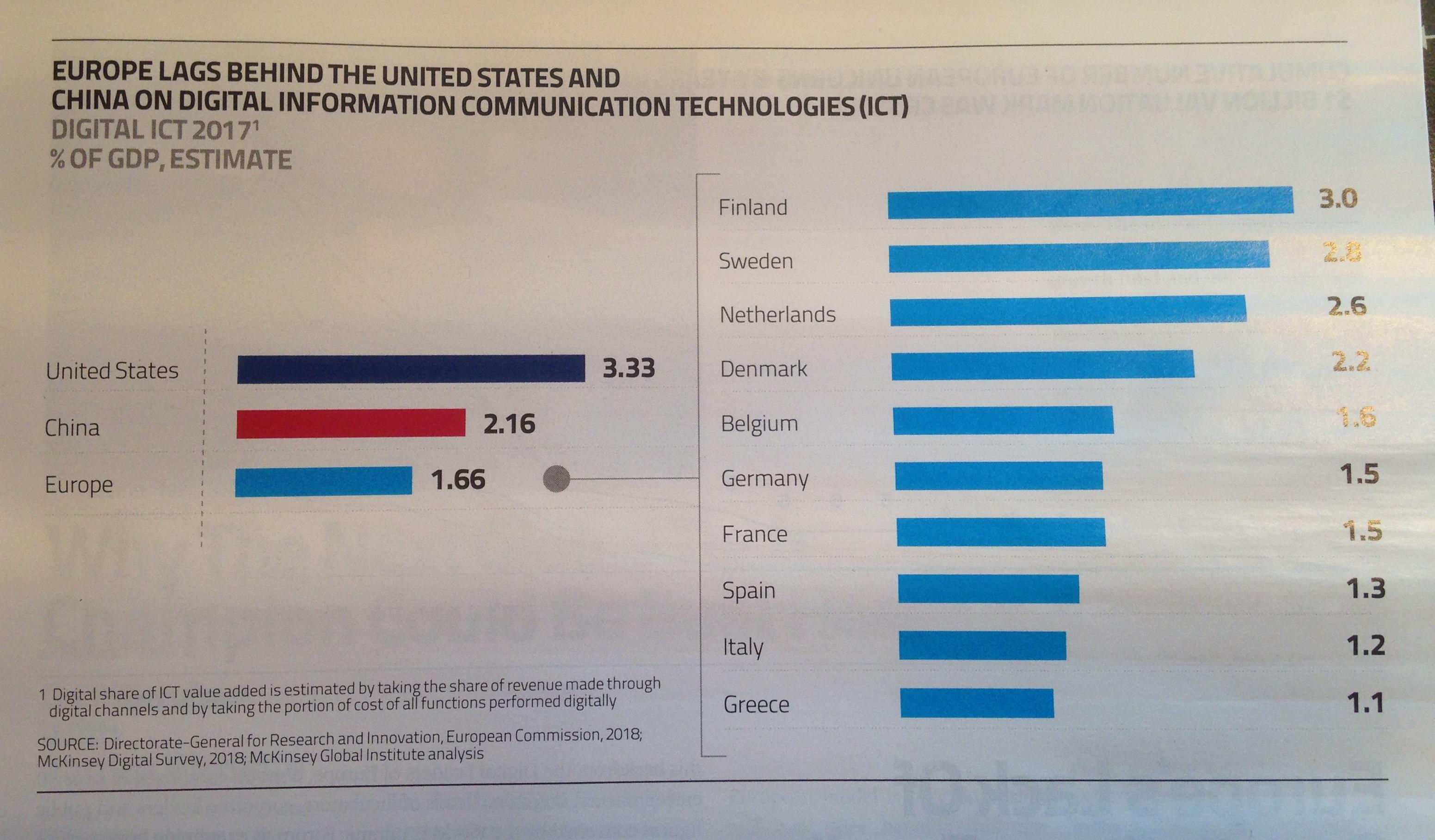 Investissement de l'Europe dans le numérique