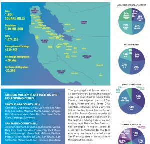 Les chiffres clés de la Silicon Valley en 2019