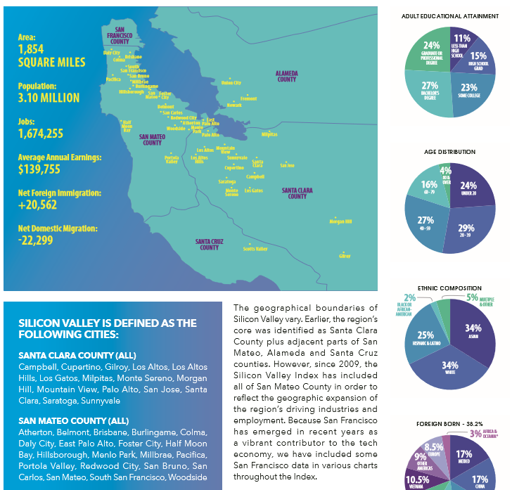 Les chiffres clés et statistiques de la Silicon Valley en 2019