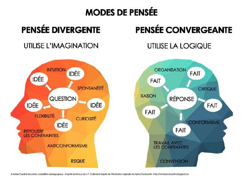 Pensée convergente vs pensée divergente