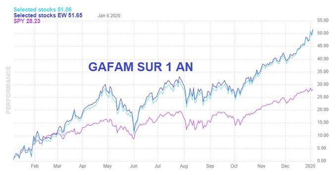 évolution de la capitalisation boursière des GAFAM