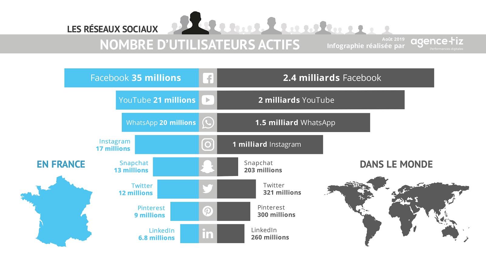 Les réseaux sociaux dans le monde en 2019