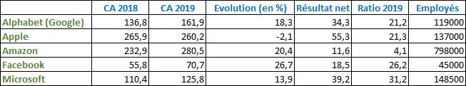 Résultat des GAFAM en 2019
