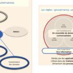Graphes sur la gouvernance de la données