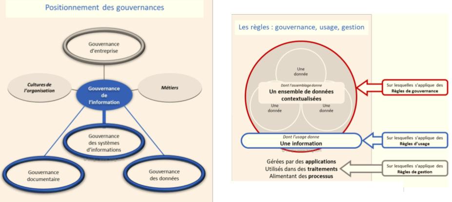 Concepts schématisés de la gouvernance de l'information