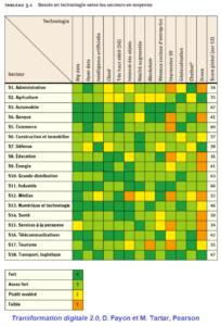 Technologies et importance selon les secteurs d'activité