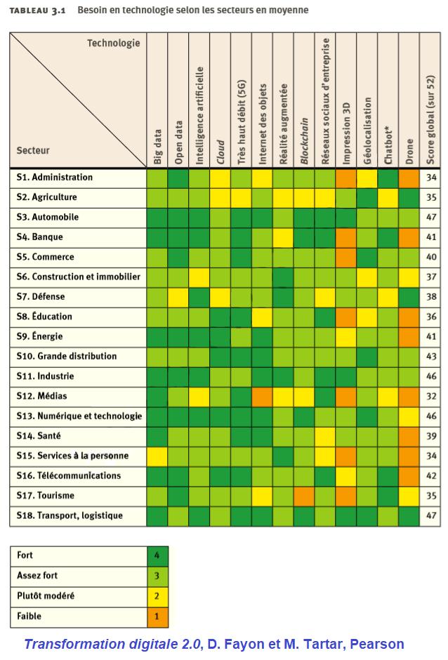 Les technologies, apport pour les secteurs et dans le cadre de la transformation digitale des organisations